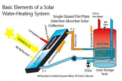 Selecting Your Solar Water-Heating System