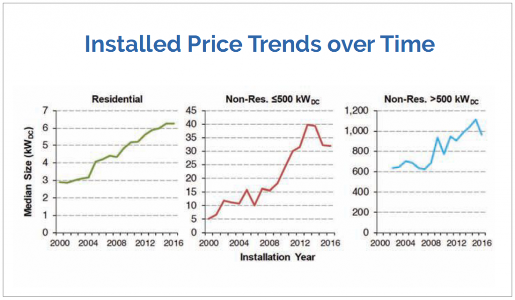 Graph showing installed price trends for residential and non-residential photovoltaic (PV) systems installed in the United States through year-end 2016, with additional data for the first half of 2017.