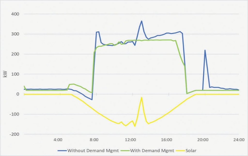 graph of Solar Plus Demand Management, Office Building, July 2015, Solar Today Magazine