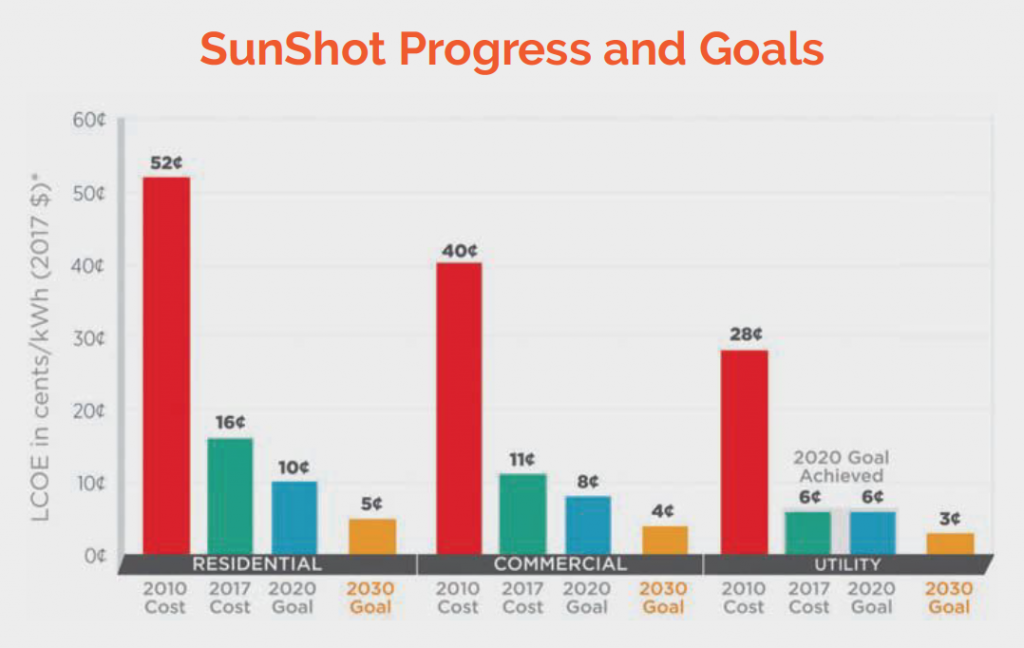 graph of Sunshot Program Progress and Goals