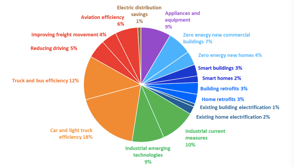 Energy Efficiency Matters in the Race to Renewables